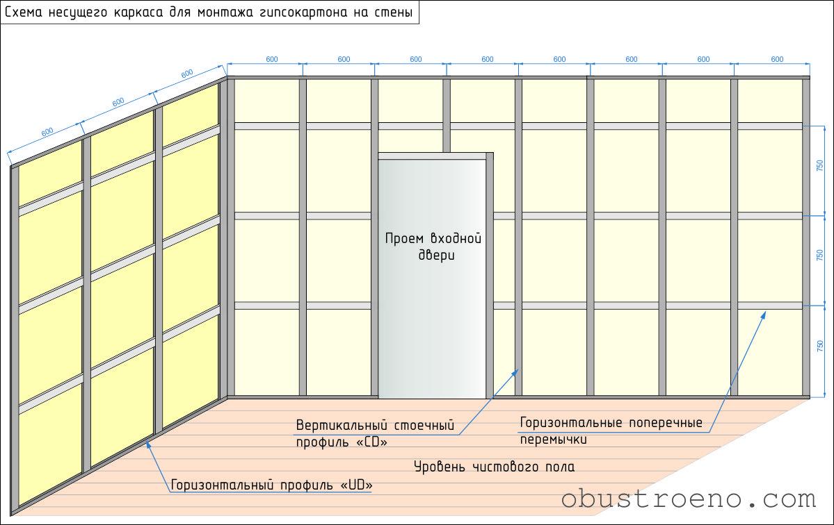 Расчет гипсокартонных перегородок: стоимость и расход комплектующих (фото)