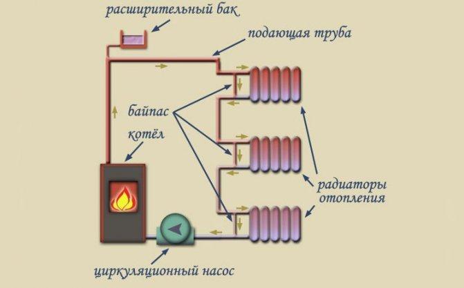 Гелиосистемы для отопления и гвс