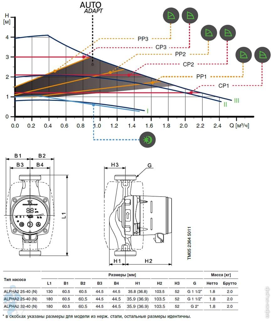Преимущества циркуляционных насосов grundfos