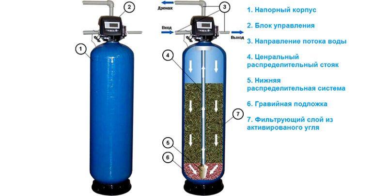 Очистка воды из скважины от железа и сероводорода