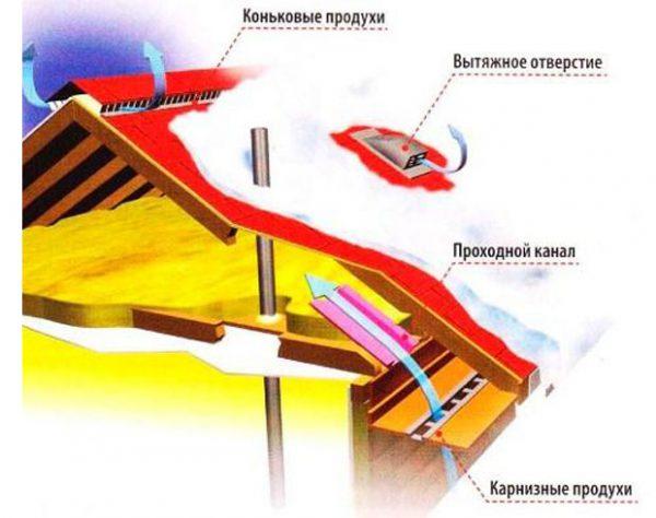 Как избавиться от конденсата в вентиляции в частном доме