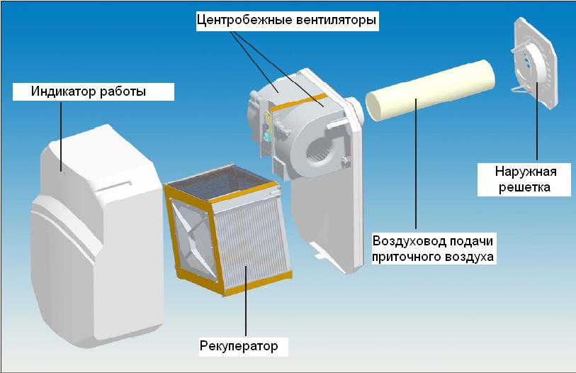 Вентиляция с обогревом