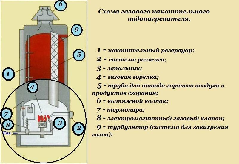 Как устроен электрический водонагреватель накопительного типа