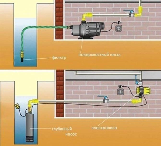 Водоснабжение дома из колодца: особенности системы схемы + необходимое оборудование
