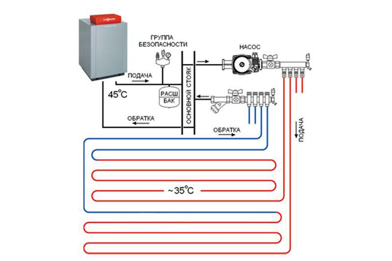 Теплый пол и радиаторы от одного котла | всё об отоплении
