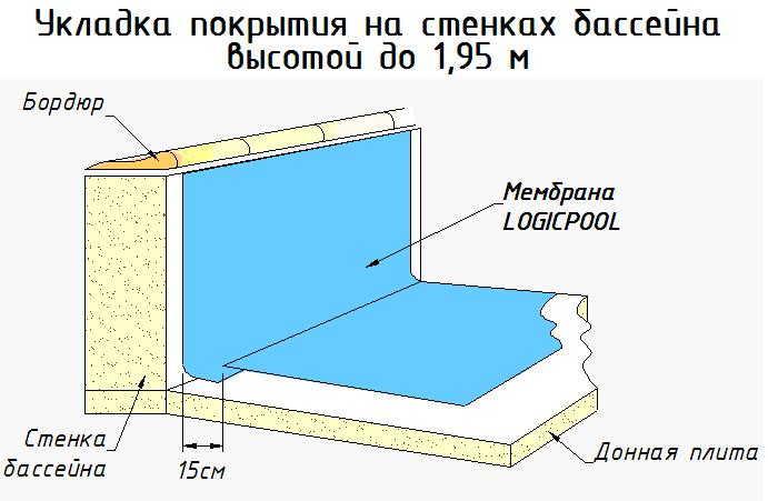 Гидроизоляция бассейна снаружи и внутри - материалы и технология работ