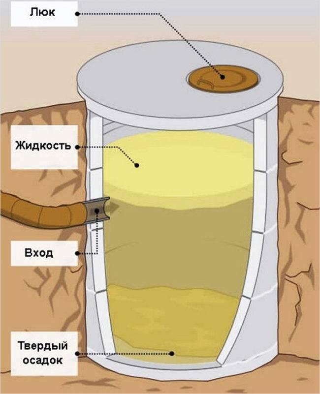 Выгребная яма из покрышек для дачи: как выкопать и сделать