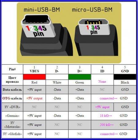 Распиновка usb по цвету: разъемы usb 2.0 и 3.0
