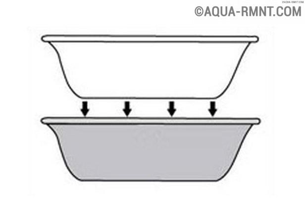 Акриловые вкладыши в ванну