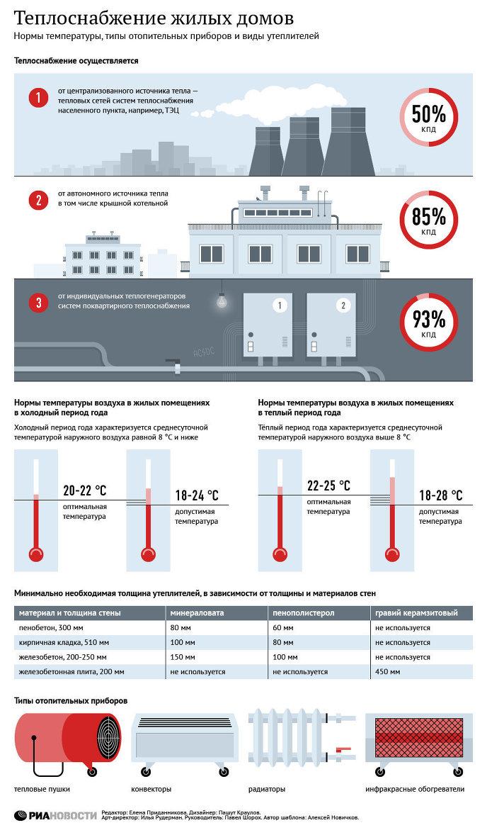 Норма температуры воды в батареях центрального отопления и в радиаторах: норматив гост