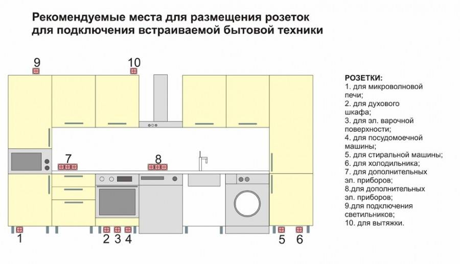 Как сделать проводку на кухне – инструкция, советы, схемы (видео)