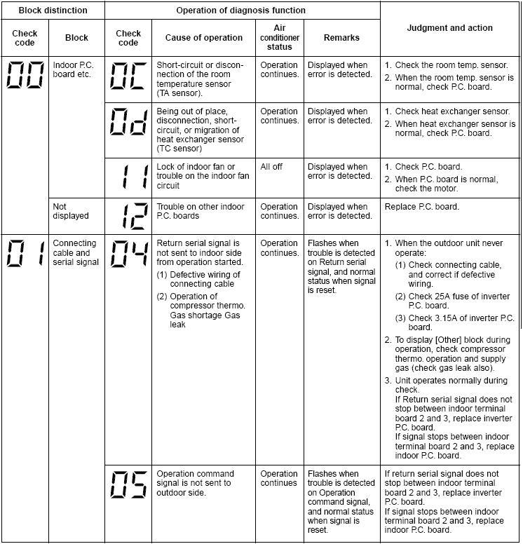 Коды ошибок кондиционеров: lg, panasonic, samsung, daikin, mitsubishi, toshiba и других
