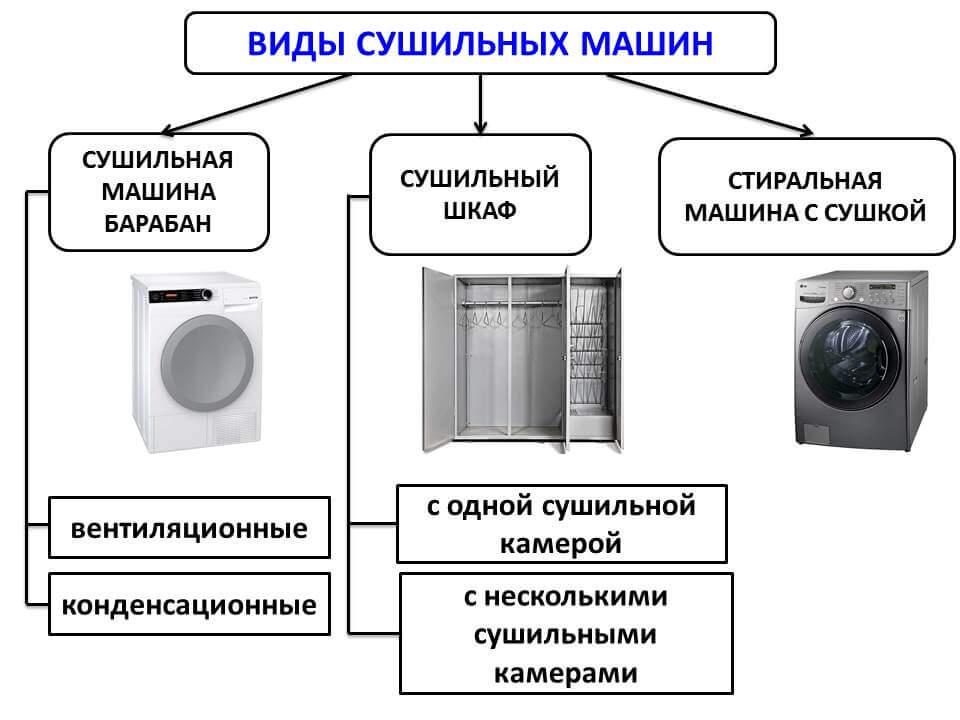 На чём основан принцип работы стиральной машины