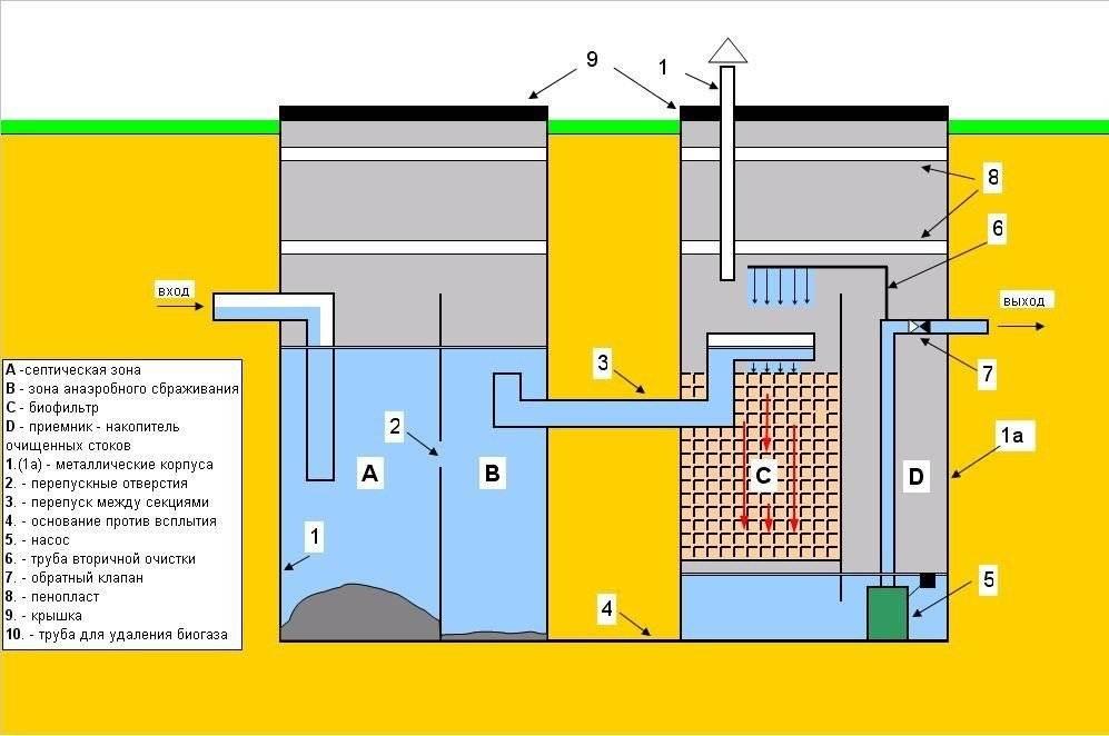Принцип работы септика без откачки – обзор различных конструкций, плюсов и минусов моделей