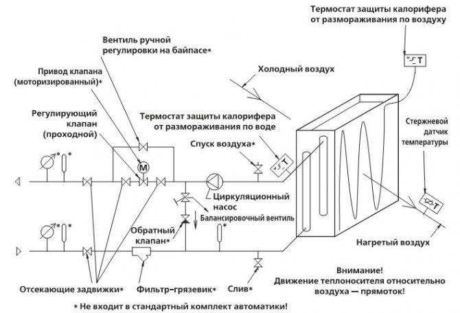 Электрический водяной калорифер для приточной вентиляции и его схема