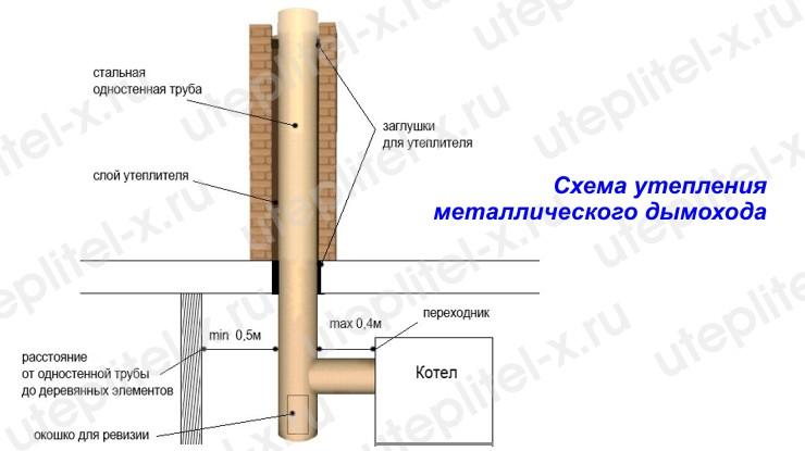 Виды тепловой изоляции печных труб. какая бывает базальтовая вата для дымохода – применение цилиндров (скорлупок), матов и картона из каменной ваты