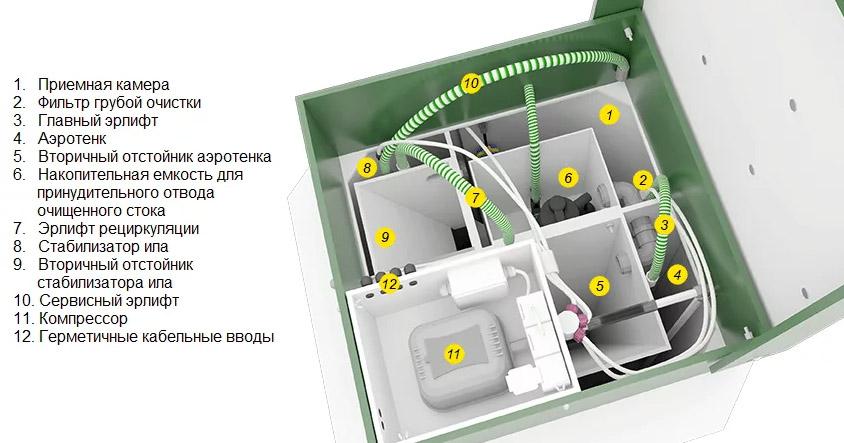 Септик евробион-очистительная система нового поколения