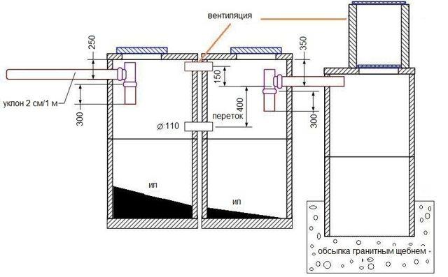 Септик из бетонных колец – схема строительства и укладка своими руками (105 фото) – строительный портал – strojka-gid.ru