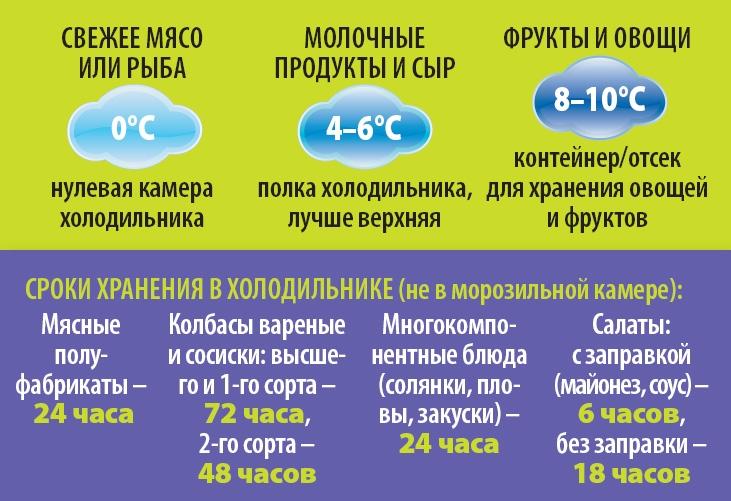 Оптимальная температура в холодильнике: сверяемся с нормами