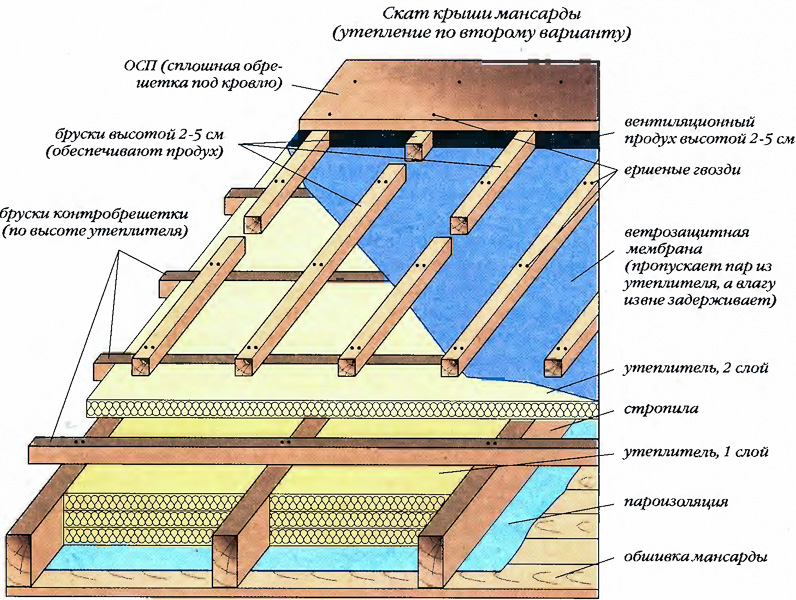 Как производится утепление мансарды изнутри – разбираем варианты утеплителей и их монтаж