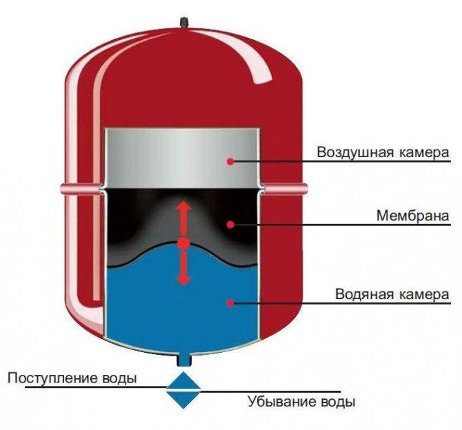 Растет давление в двухконтурном газовом котле отопления
