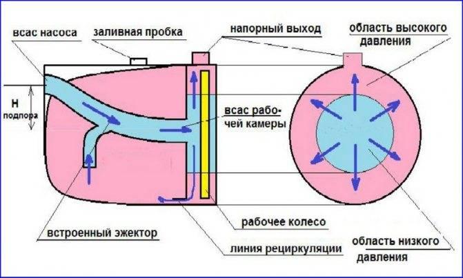 Насосная станция для частного дома: схема подключения к скважине, установка труб своими руками, как правильно
