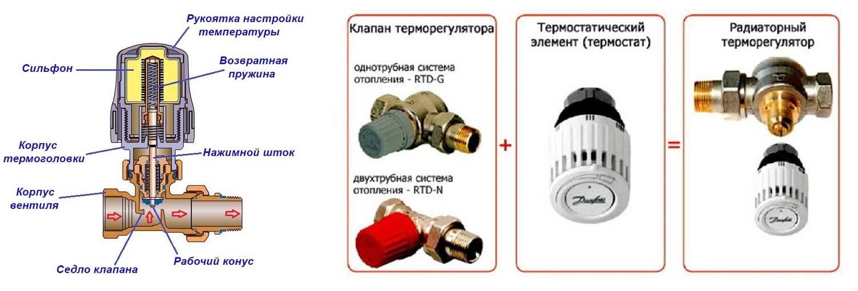 Как работает термоголовка на радиаторе отопления - ремонт квартир фото