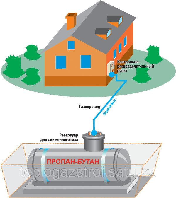 Особенности автономной газификации частного дома