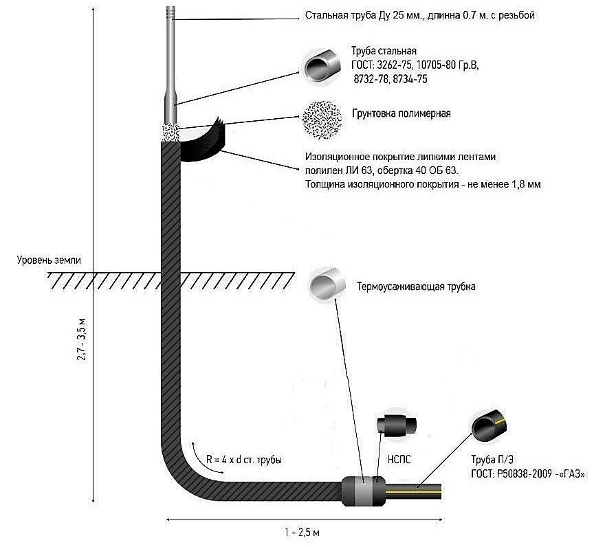 Выход газопровода из земли: требования и особенности обустройства узла выхода