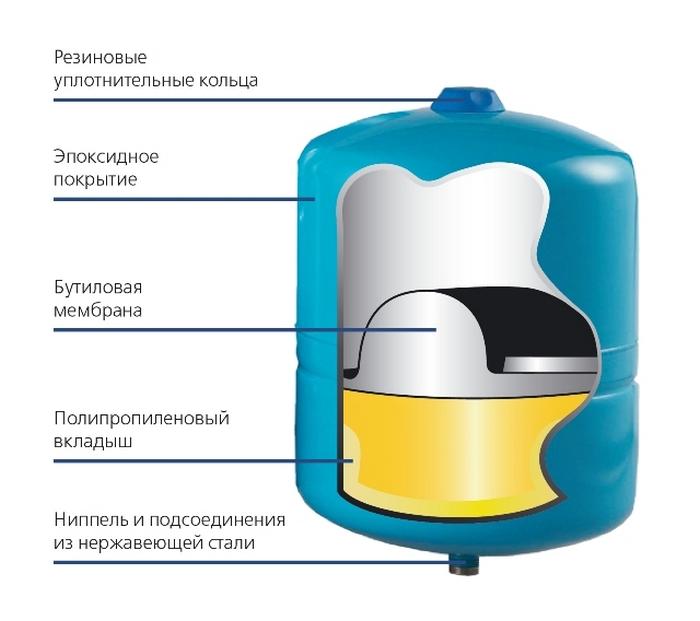 Гидроаккумуляторы — принцип работы и устройство