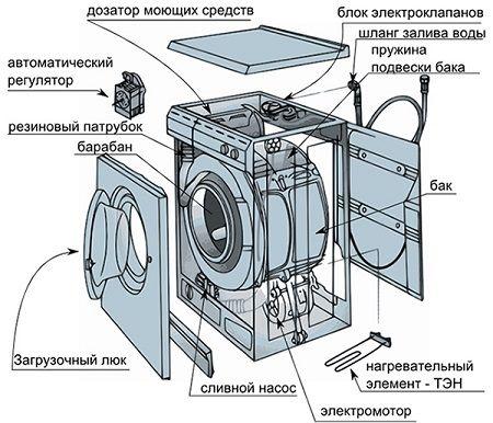 Как разобрать стиральную машину lg? как снять верхнюю крышку, барабан и переднюю панель машины, амортизаторы и помпу