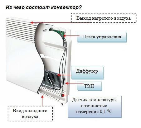 Принцип работы электрического конвектора - лучшее отопление