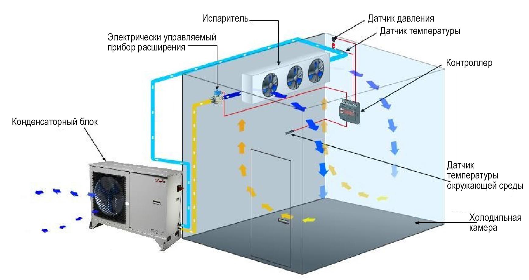 Холодильные сплит системы, назначение и особенности эксплуатации