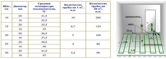 Расчет трубы для теплого пола: как рассчитать длину и расстояние для водяного элемента, таблица расхода на 1 м2
