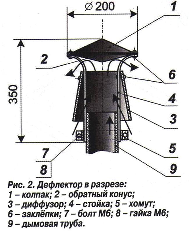 Как самостоятельно сделать и установить дефлектор на дымоход отопительного котла