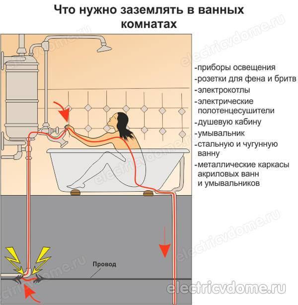 Нужно ли заземлять чугунную, металлическую или акриловую ванну