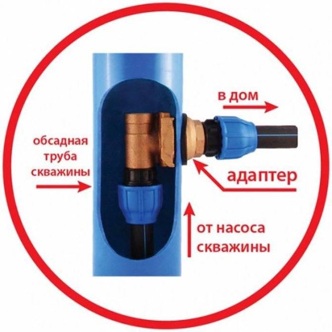 Скважинный адаптер: описание, особенности установки, обустройство и отзывы потребителей