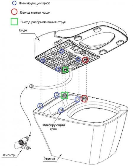 Как установить биде самому - выбор, подключение к водопроводной системе, необходимые инструменты
