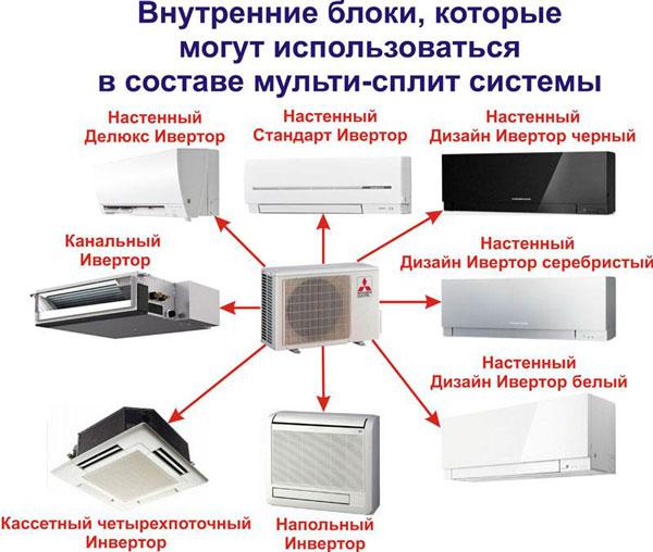 Сравнительный обзор инверторной и обычной сплит-систем