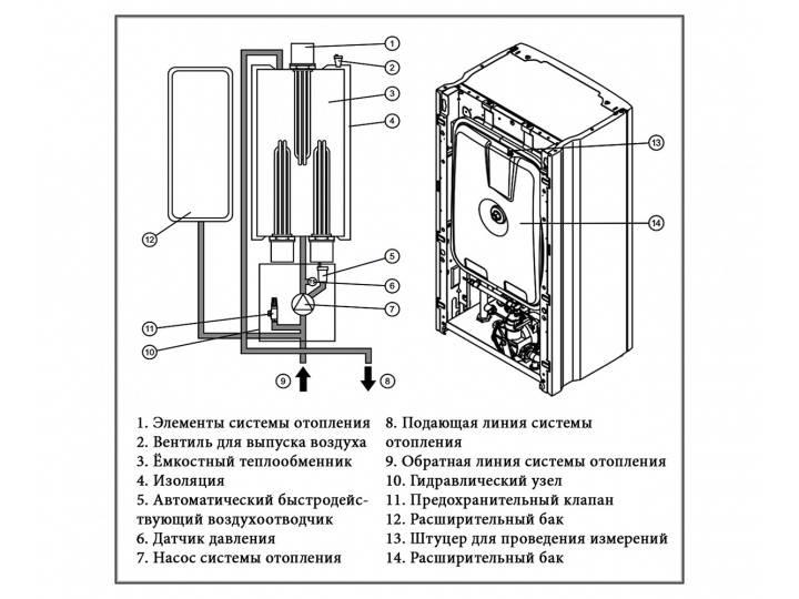 Обзор электрических котлов Протерм