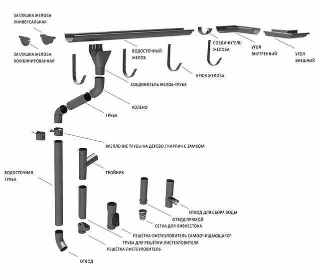 Водосточная система деке (docke) -пластиковая: инструкция по монтажу своими руками люкс и стандарт