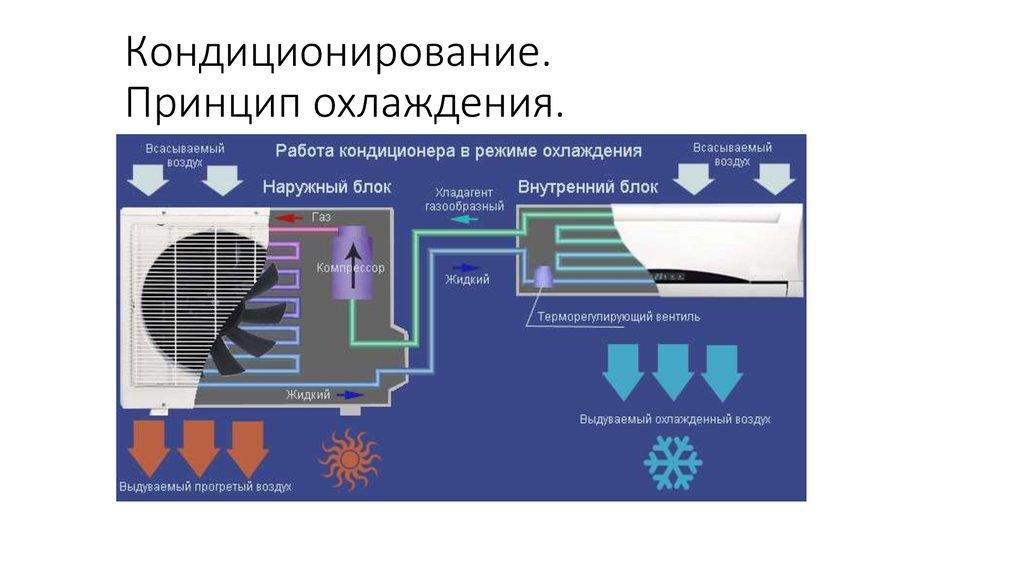 Что такое канальный кондиционер