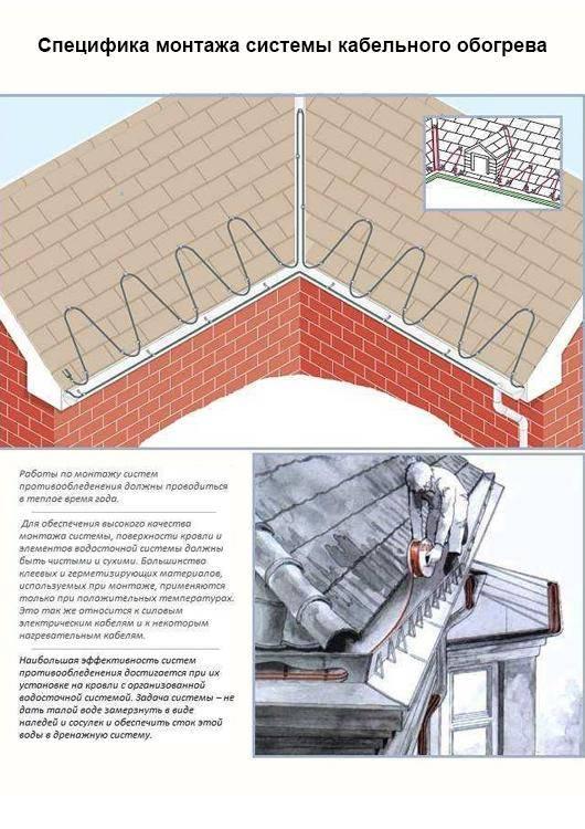 Все о современных системах электрического обогрева крыши, кровли и водостоков