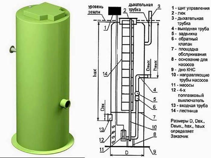 Канализационная насосная станция (кнс) — виды, устройство, монтаж и обслуживание