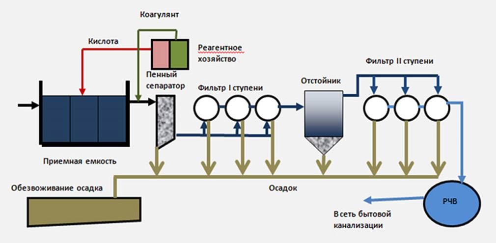 Очистка стоков методом коагуляции и флокуляции