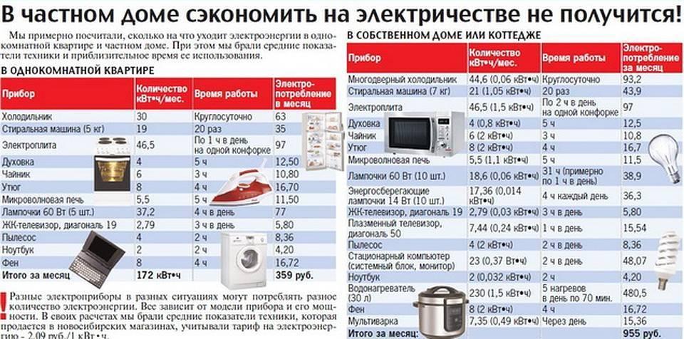 Сколько потребляет электрический котел отопления | много ли, потребление