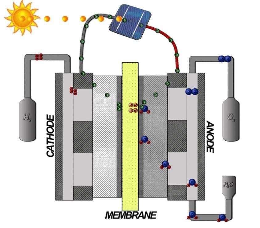 Как сделать водородный генератор? детальное описание процесса сборки устройства