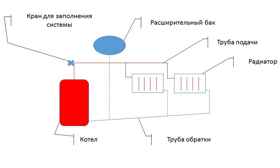Открытая и закрытая система отопления: основные различия, все достоинства и недостатки