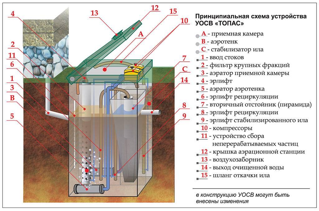 Ремонт септика топас — популярные поломки правила обслуживания