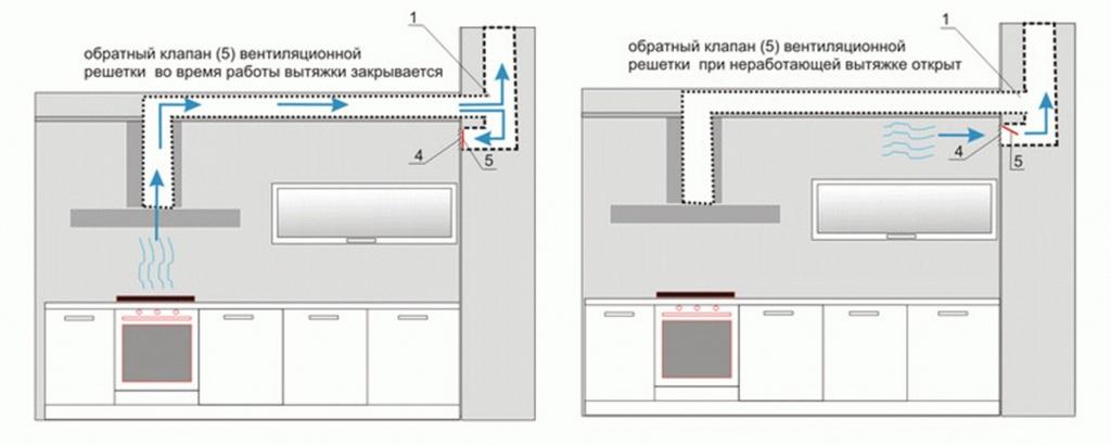 Вентиляционная решётка с обратным клапаном